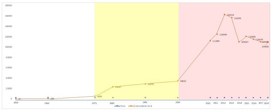 Asbestos Consumption 1950-2018