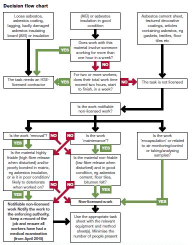 Asbestos waste management flow chart