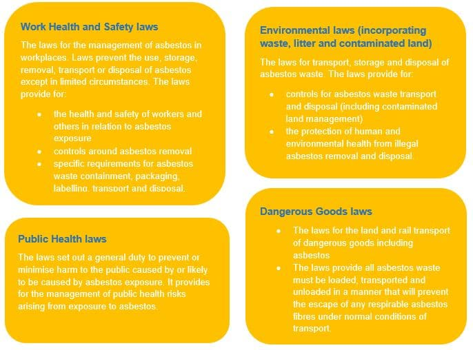 Australia's Regulatory Framework