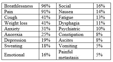 Common symptoms in malignant pleural mesothelioma