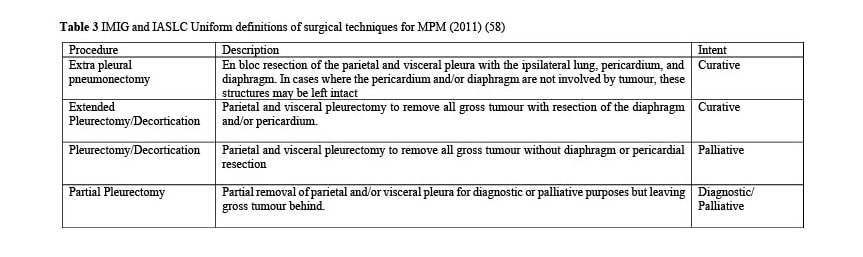 IMIG and IASLC Uniform definitions of surgical techniques for MPM