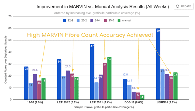 Improvement in MARVIN vs. Manual Analysis Results (All Weeks)