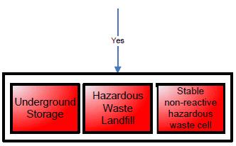 Landfill Chart