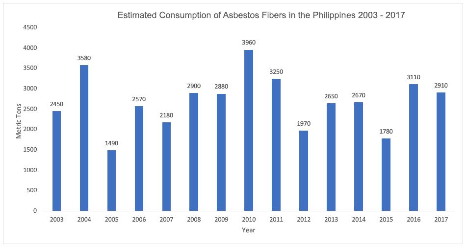 consumption of asbestos fibers in the Philippines