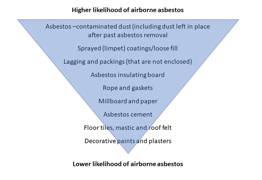 likelihood of airborne asbestos