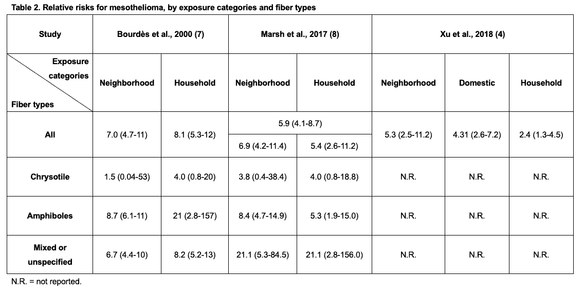 Relative risks for mesothelioma by exposure categories and fiber types