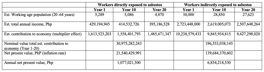 workers directly and indirectly exposed to asbestos